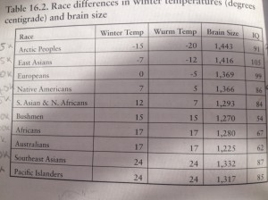 "Table from Richard Lynn's book ""Race Differences in Intelligence"""