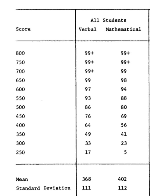 New Sat To Old Sat Conversion Chart Carnavalsmusic