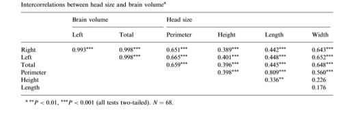 braincorrelation