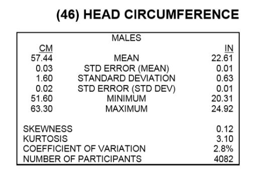 headcircumferenceusmen2012